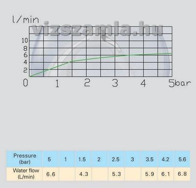 nyomasdiagram-6literes-viztakarekos-adagolo